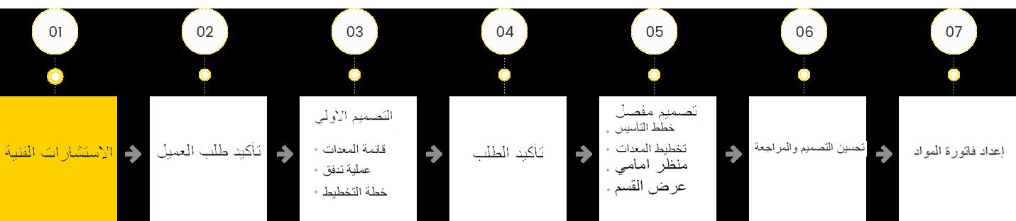 نظام تصميم العملية