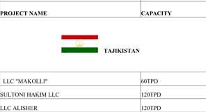 قائمة المشاريع الأجنبية